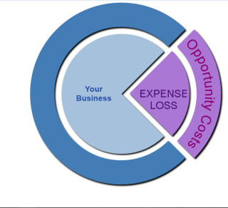 your business wealth transferes