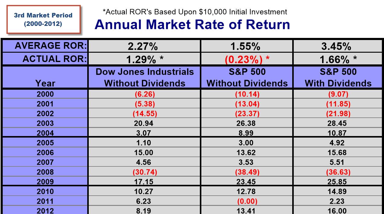 market-period-3