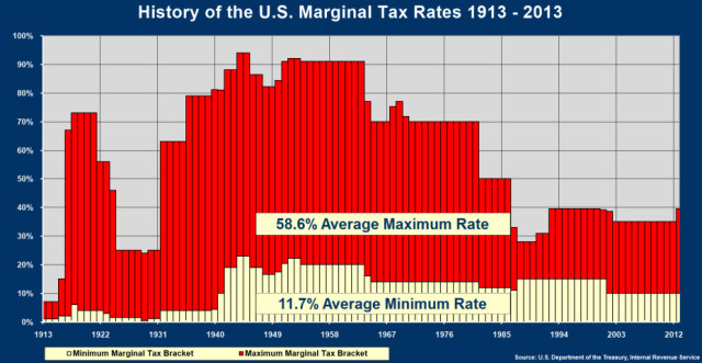 history of federal taxes