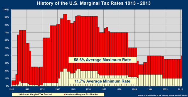 history of federal taxes big