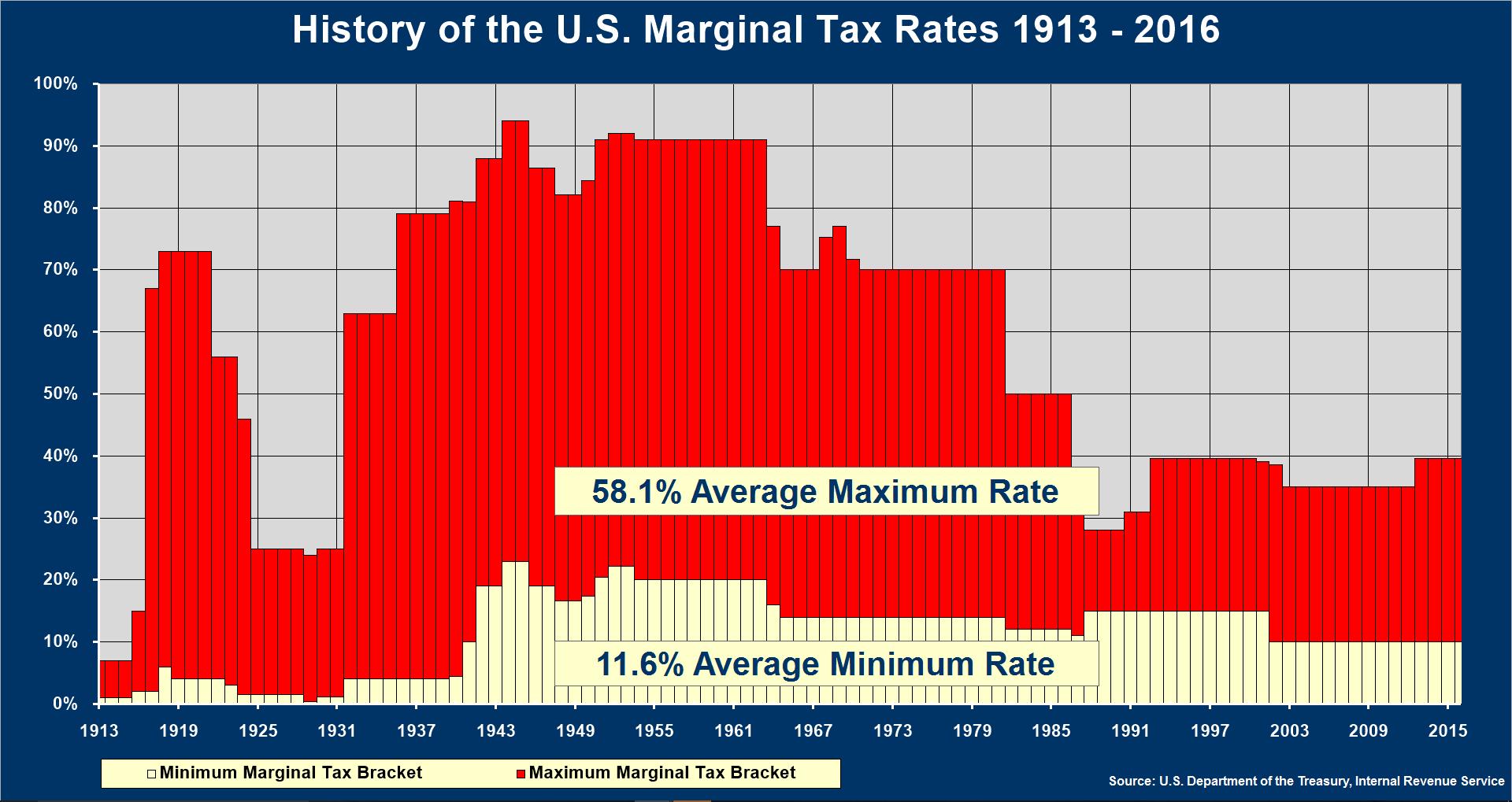 tax history